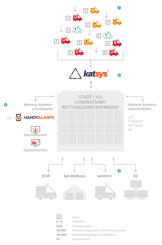 Frey: katsys - Grafik